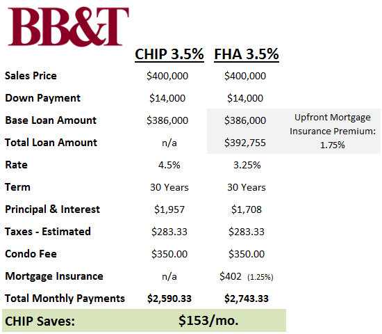 Changes to BB&T's CHIP Loan, The FHA Alternative: Figure 2
