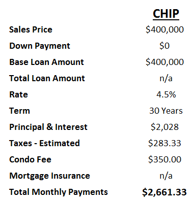 BB&T's CHIP Loan -- The FHA Alternative: Figure 3