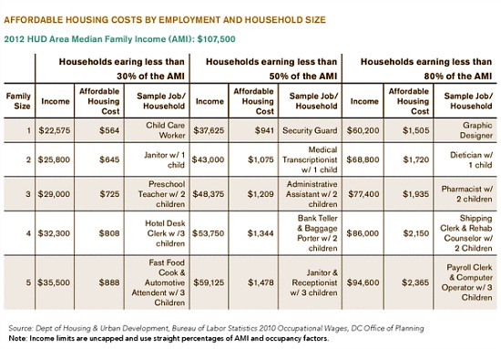 10,000 Affordable Units by 2020: DC's New Housing Strategy: Figure 1