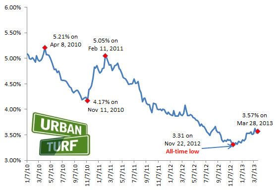 3.57: Mortgage Rates Move Up Slightly: Figure 2