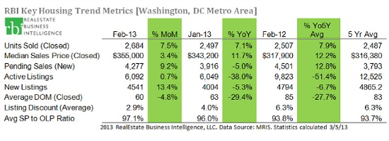 Inventory Rising? New Listings in DC Area Increase Notably in February: Figure 1