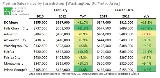 Inventory Rising? New Listings in DC Area Increase Notably in February: Figure 2