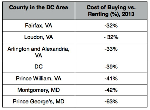 Trulia: Buying is 41 Percent Cheaper Than Renting in DC: Figure 2