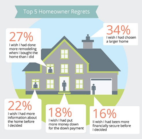 What Do Homebuyers Regret Most? Not Going Bigger: Figure 1