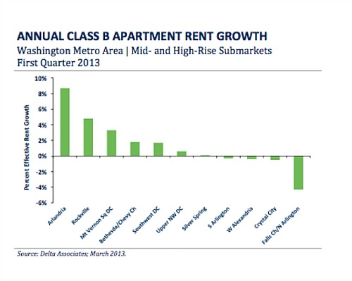 Vacancies Rise In DC Area's Class B Apartment Market: Figure 2