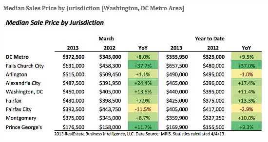 DC Home Prices Hit Highest Level on Record: Figure 1
