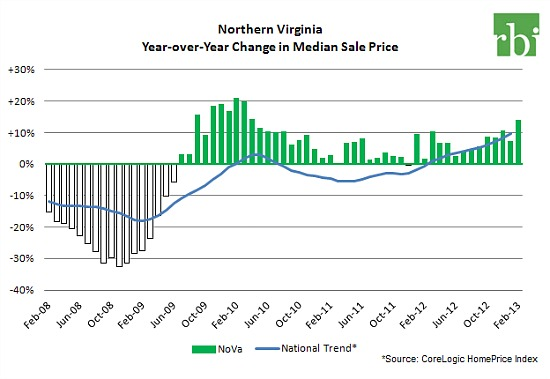 In Northern Virginia, Home Prices Have Been Rising For Years: Figure 2