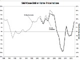 Case-Shiller: Home Prices Rise At Fastest Rate Since 2006