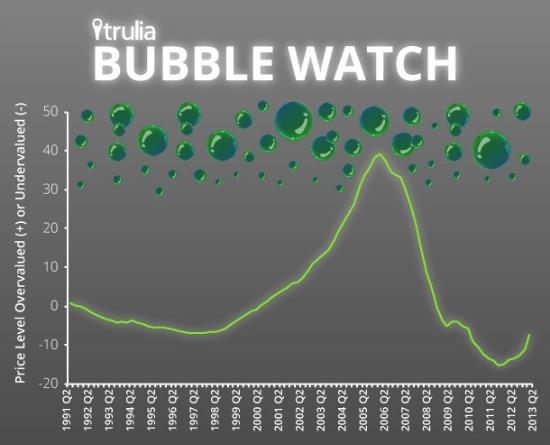 Are We in a Bubble? Trulia Says No: Figure 1