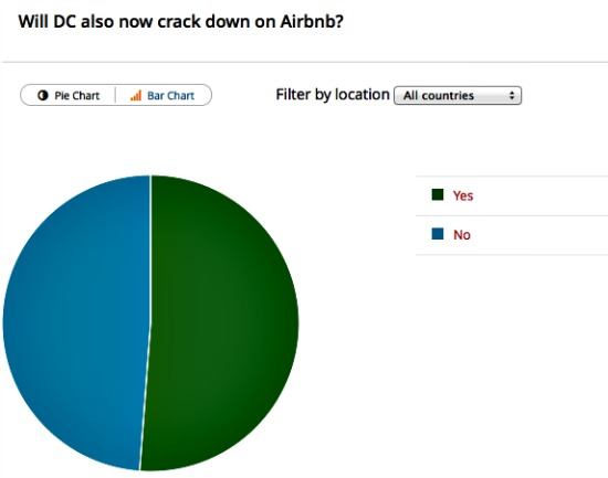 Poll Results: Will DC Crack Down on Airbnb?: Figure 1