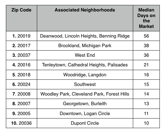 The DC Zip Codes Where Home Are Selling the Slowest: Figure 2