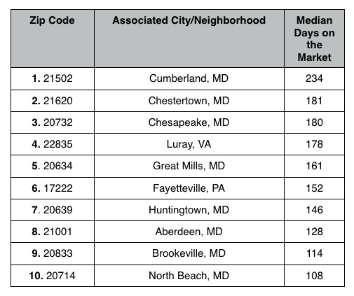 The DC Zip Codes Where Home Are Selling the Slowest: Figure 3