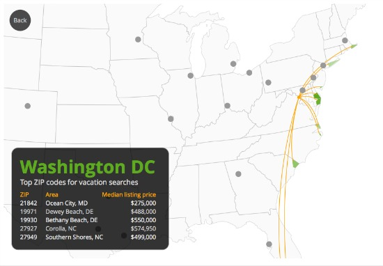 Where DC Residents Look For Beach Homes: Figure 2