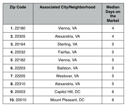 The Top 10 DC Zip Codes Where Homes Are Selling Quickest: Figure 3