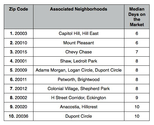 The Top 10 DC Zip Codes Where Homes Are Selling Quickest: Figure 2