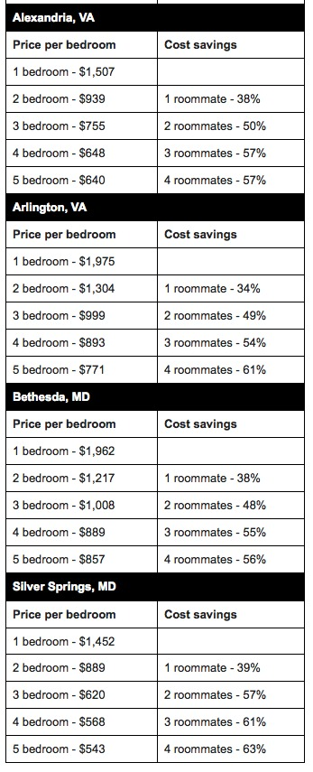 Report: DC Renters Save 30% By Living With a Roommate: Figure 2