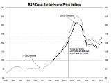 Case-Shiller: Home Prices Rise 12.1 Percent Nationally