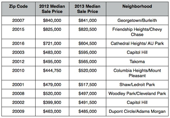 Where Are The Most Expensive Zip Codes In the DC Area?: Figure 2