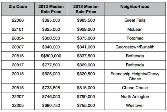 Where Are The Most Expensive Zip Codes In the DC Area?: Figure 3