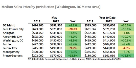 DC Home Prices Hit New Record, Approach $500,000 Median: Figure 1