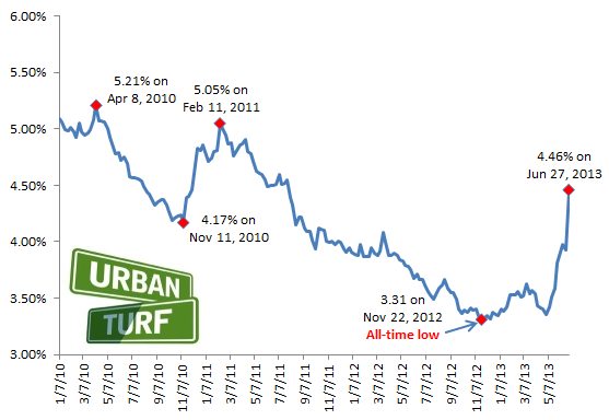 Interest Rates Soar Above 4%: Figure 2