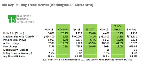 DC Home Prices Hit New Record, Approach $500,000 Median: Figure 2