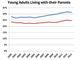 Young adults are leaving the nest - latimes