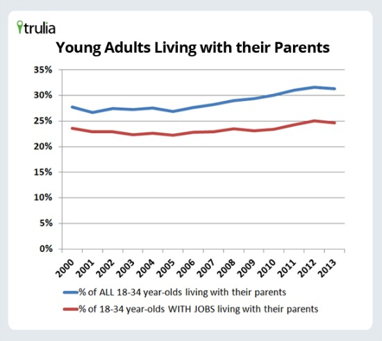 Are Millennials Leaving the Nest? Not Yet: Figure 1