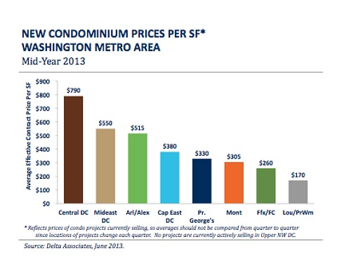Report: New Condo Supply in DC Area At Lowest Level Since 2003: Figure 2