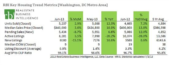 DC Home Prices Set Record In June As Inventory Creeps Back: Figure 2