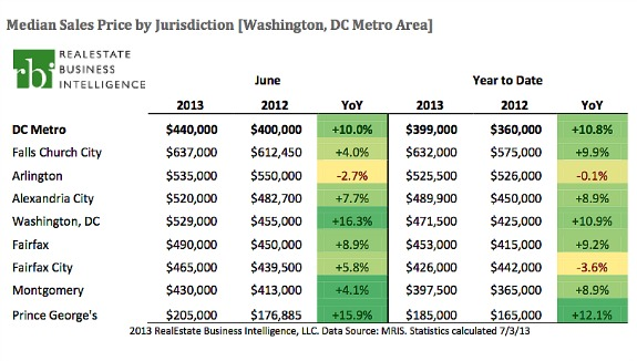 DC Home Prices Set Record In June As Inventory Creeps Back: Figure 1