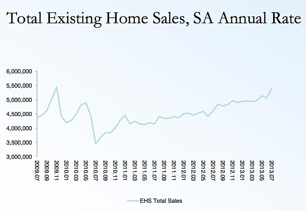 5.39 Million: Existing Home Sales Shoot Up in July: Figure 1