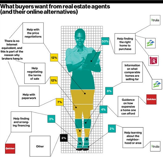 Why Real Estate Agents Have Thrived in an Internet World: Figure 2