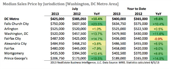 DC Home Prices Increase 10.4% in July As Sales Rise: Figure 1