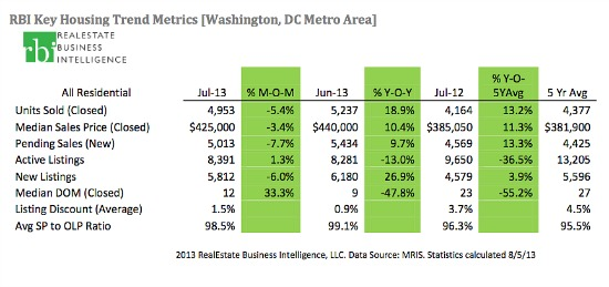 DC Home Prices Increase 10.4% in July As Sales Rise: Figure 2
