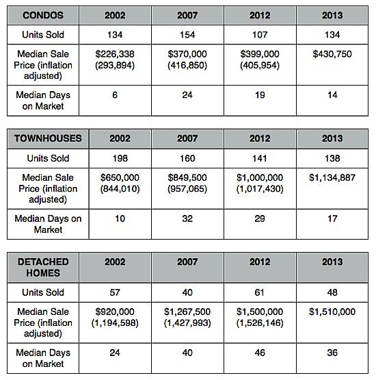 Home Price Watch: 20007 -- DC's Toniest Zip Code: Figure 2