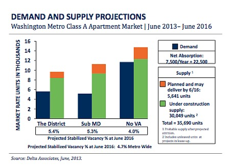 Fall Market Predictions: More Choices, More Concessions For Renters: Figure 2
