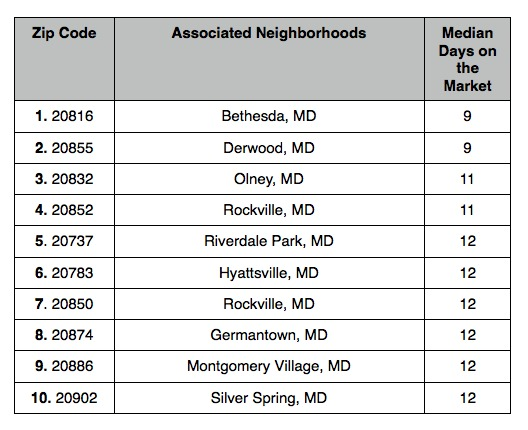 The 10 Fastest Selling Zip Codes in Maryland: Figure 2