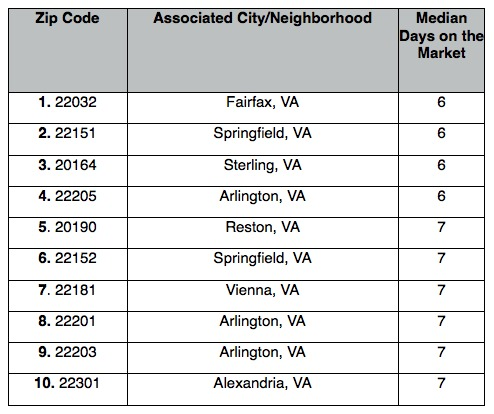 The 10 DC Zip Codes Where Home Are Selling the Quickest: Figure 3