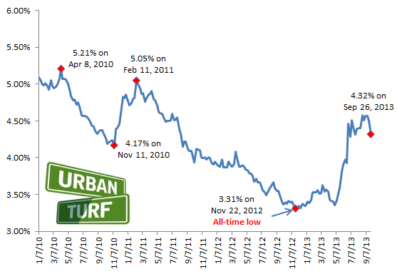 4.32: Mortgage Rates Hit 9-Week Low: Figure 2
