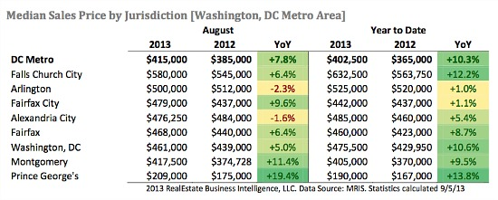 Little Demand: Sales of DC's Smaller Homes Increase 35%: Figure 2