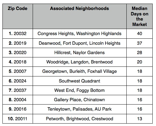 The 10 DC Area Zip Codes Where Homes are Selling the Slowest: Figure 2