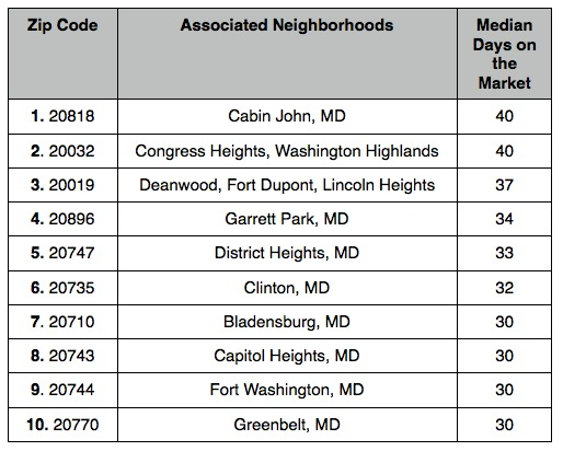 The 10 DC Area Zip Codes Where Homes are Selling the Slowest: Figure 3