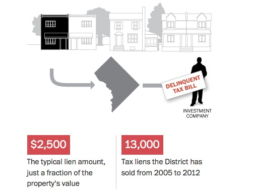 Mayor Acts Fast, Calls For Moratorium on Predatory Tax Lien Sale System: Figure 1