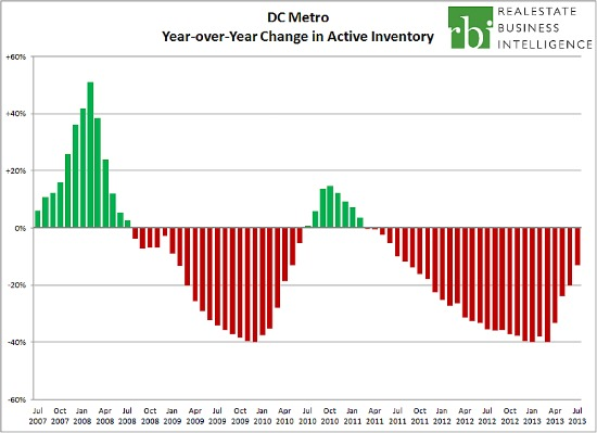 The Slow Return of DC's Housing Inventory: Figure 1