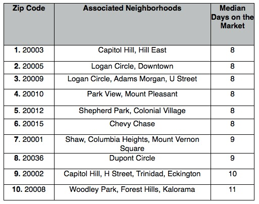 The 10 DC Zip Codes Where Home Are Selling the Quickest: Figure 2