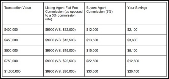 DC Brokerage Announces a Bold Flat Fee Option for Sellers: Figure 1