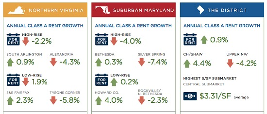 Rents Rise in Columbia Heights, Drop in Silver Spring, Upper NW: Figure 2