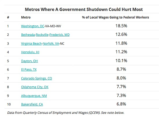 $200 Million A Day: How the Shutdown Will Impact the Region's Economy: Figure 2