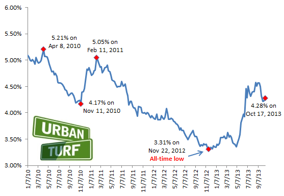 4.28: Rates Climb Back Up: Figure 2